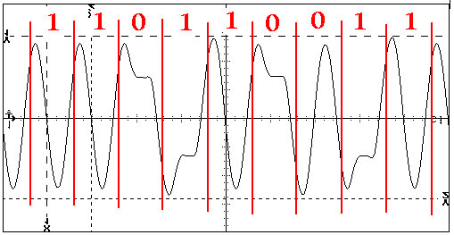 Manual decoding of Ethernet 10BASE-T modulation directly form oscilloscope