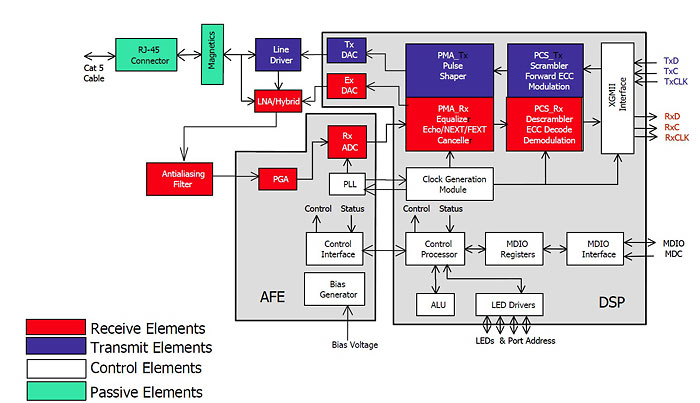 10GBASE-T Ethernet Controller block diagram