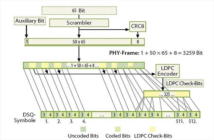 LDCP in10GBASE-T