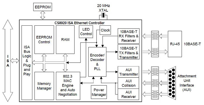 Internal build of 10BASE-2/10BASE-T Network Interface Controller