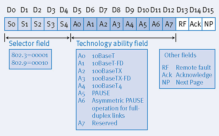 Fields and bits in FLP